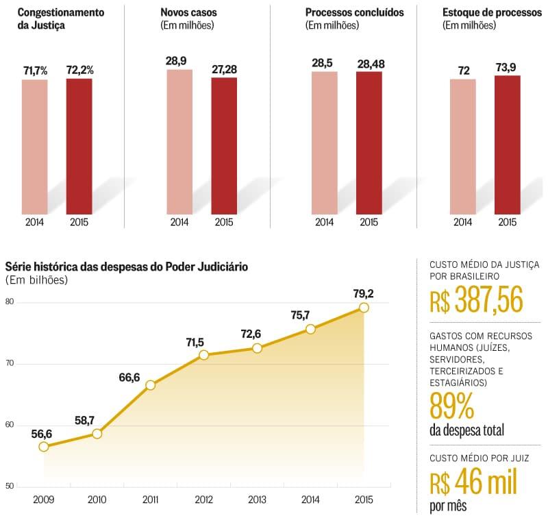 Quantidade de novos processos diminuiu, mas o estoque de ações cresceu. Imagem: O Globo